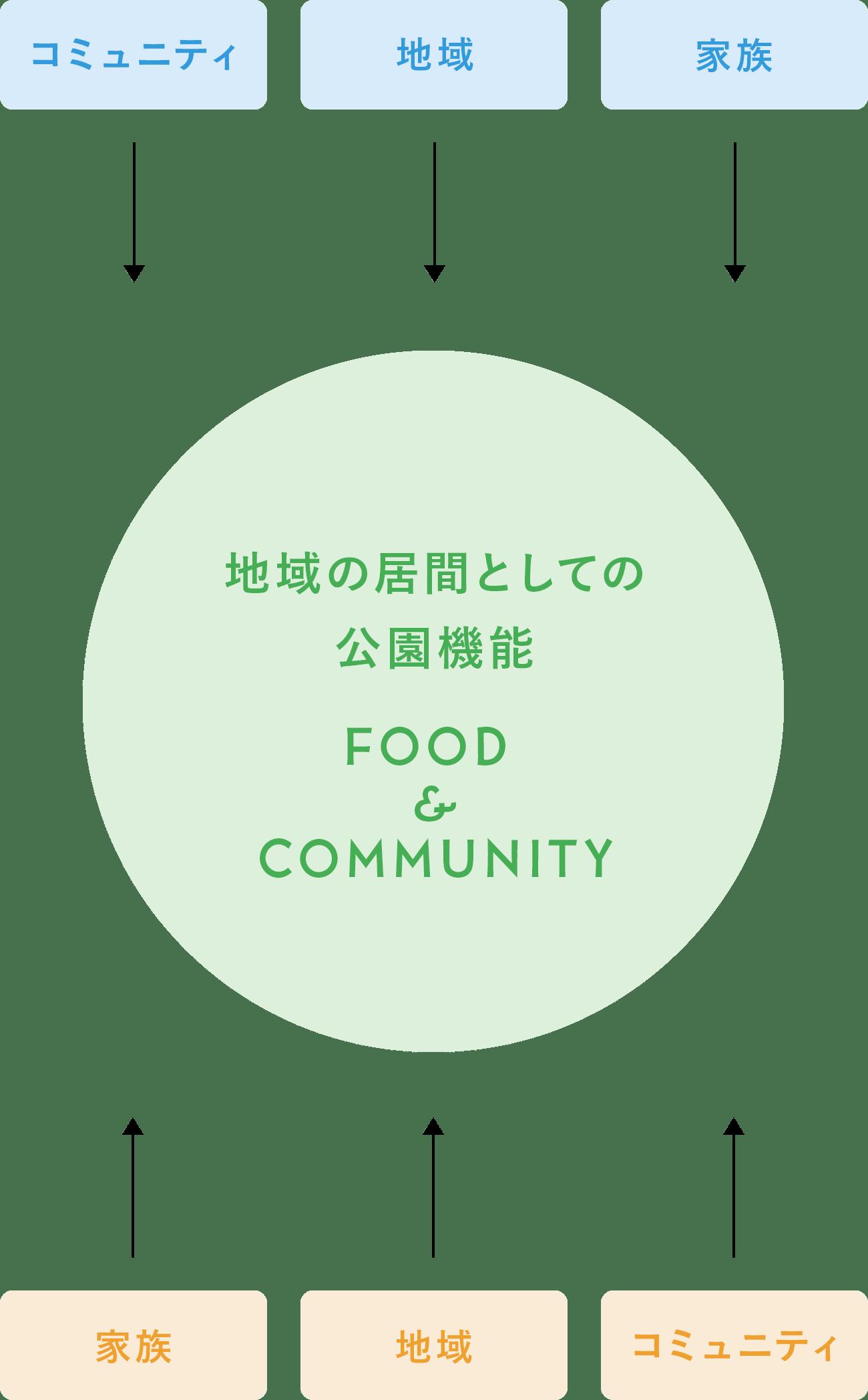 地域の居間としての公園機能 FOOD&COMMUNITY(コミュニティ・地域・家族)